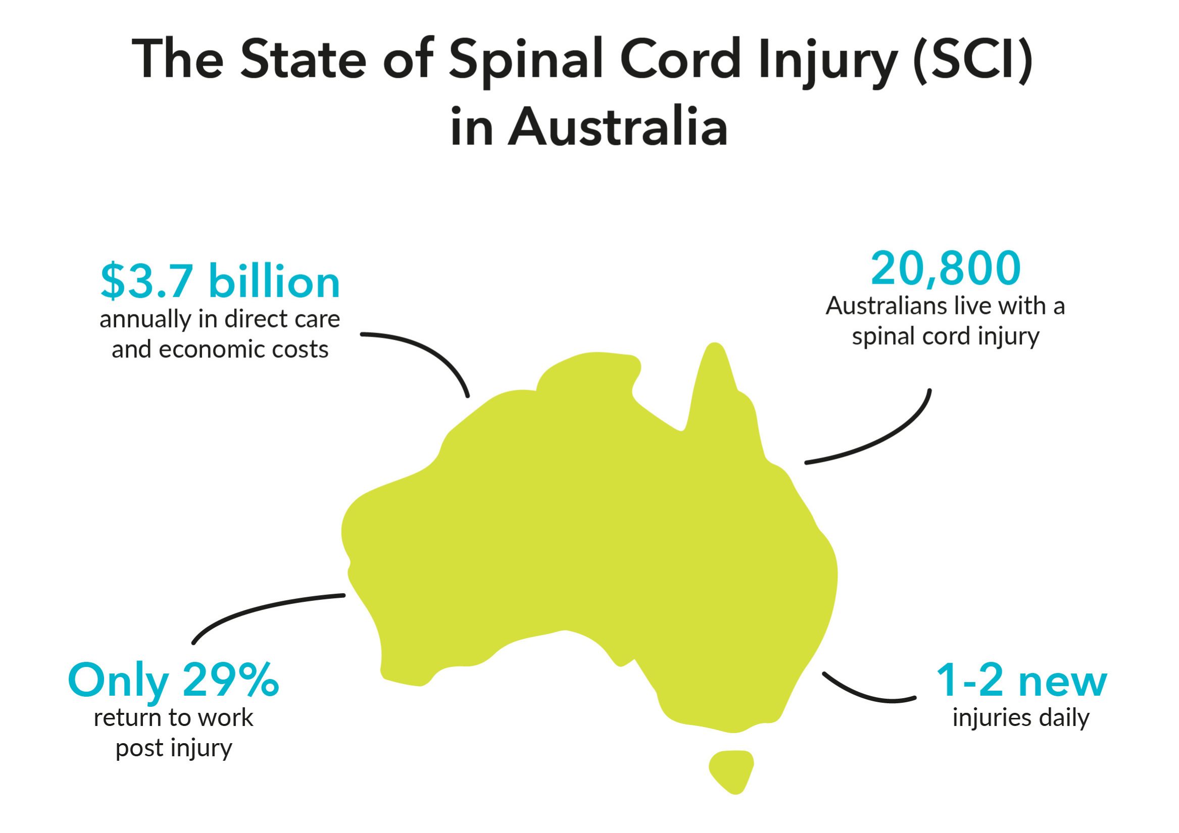 Infographic about SCI in Australia